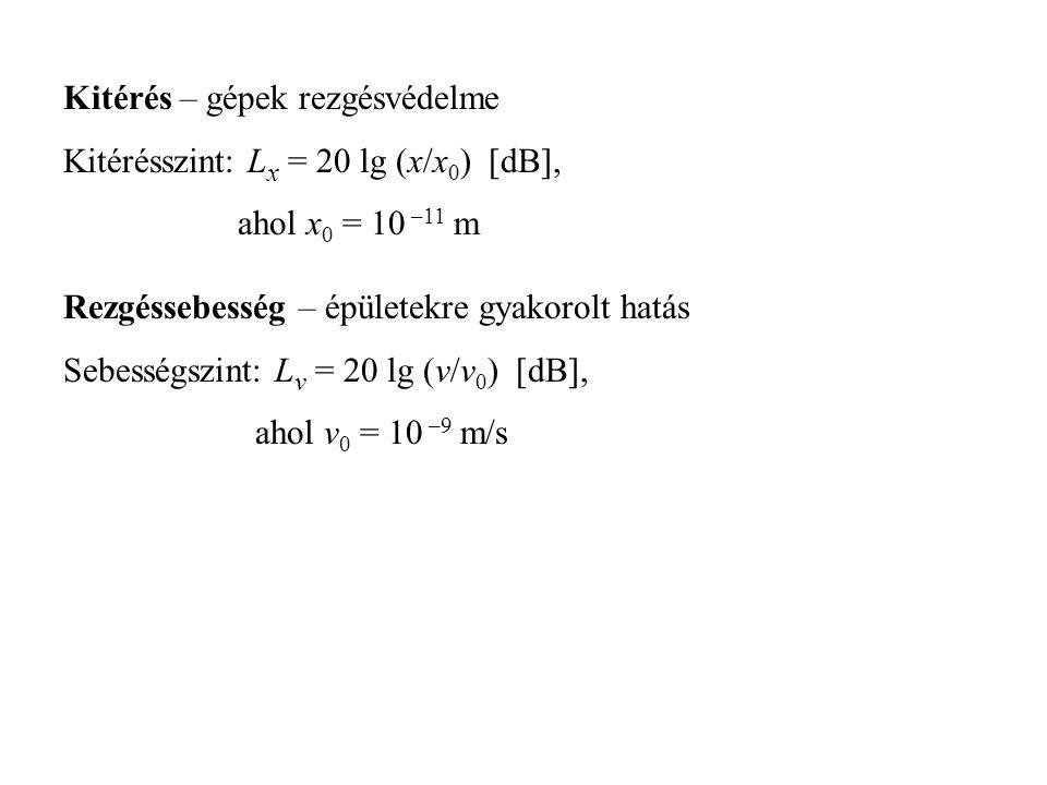 Kitérés – gépek rezgésvédelme Kitérésszint: Lx = 20 lg (x/x0) [dB],